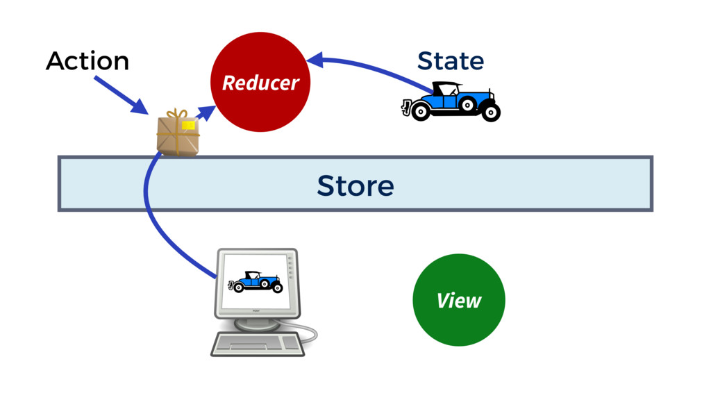 Store Reducer State View Action