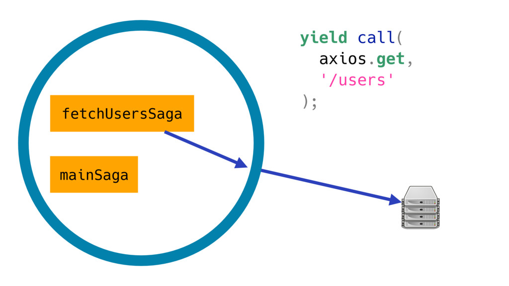 mainSaga fetchUsersSaga yield call( axios.get, ...