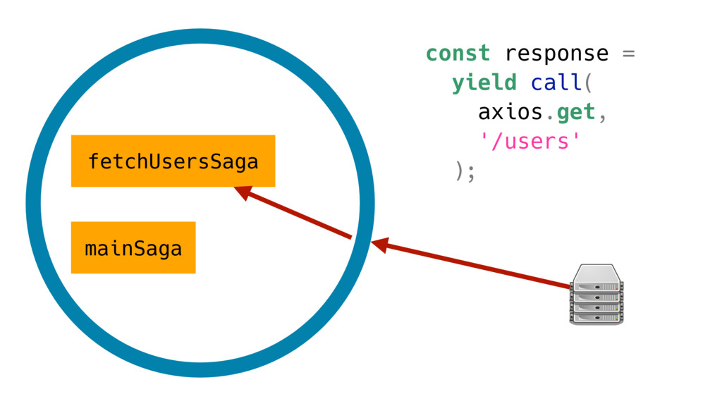 mainSaga fetchUsersSaga const response = yield ...