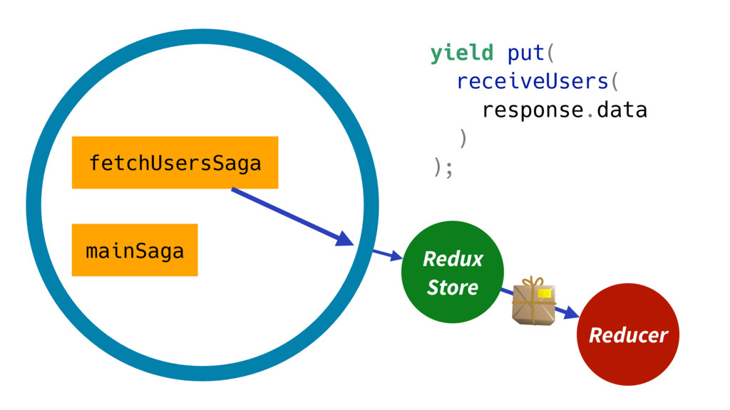 mainSaga fetchUsersSaga yield put( receiveUsers...