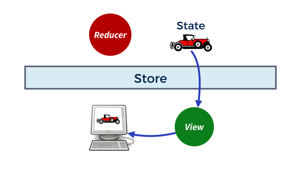 Store Reducer State View