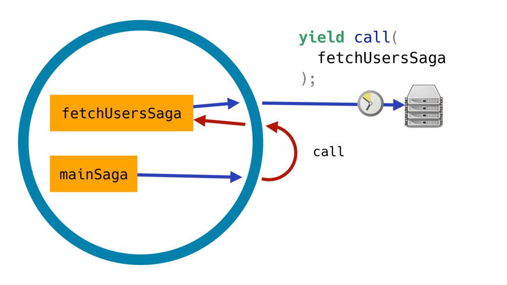mainSaga fetchUsersSaga call yield call( fetchU...