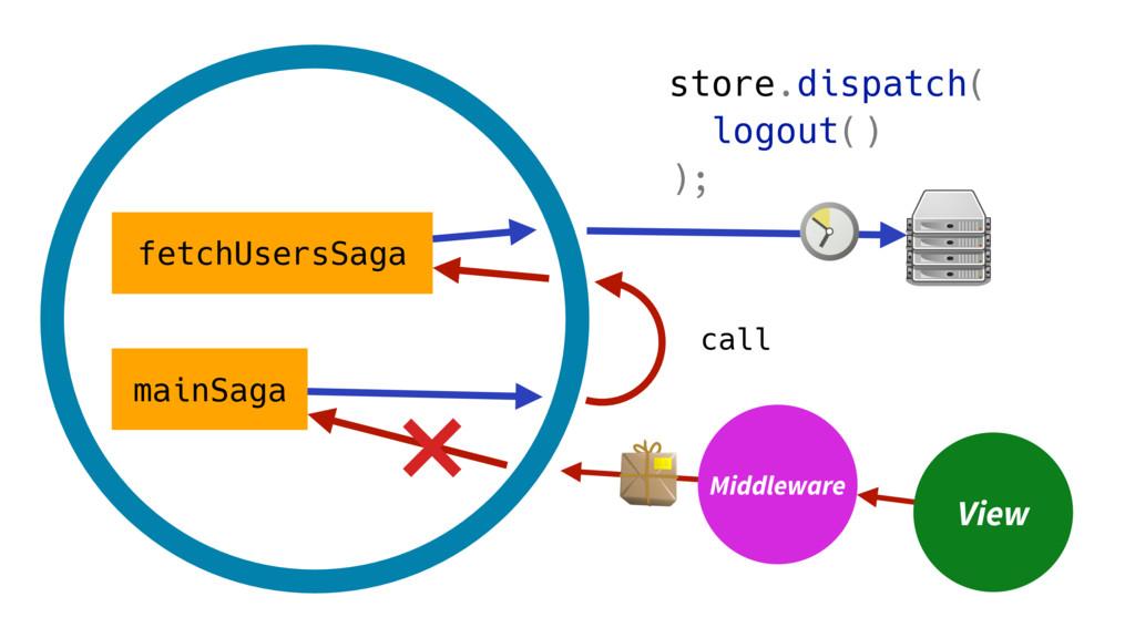mainSaga fetchUsersSaga call View Middleware st...
