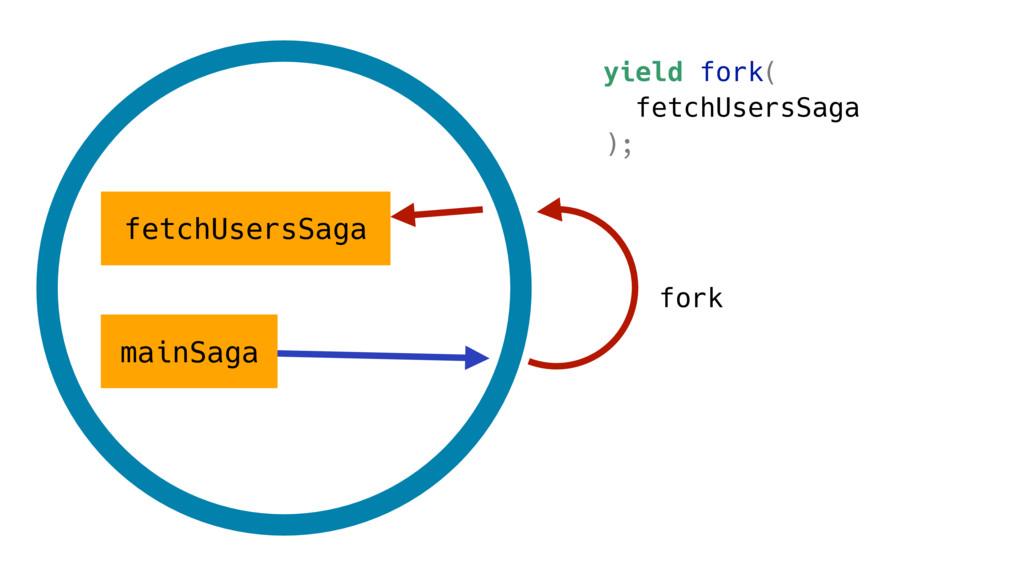 mainSaga fetchUsersSaga fork yield fork( fetchU...