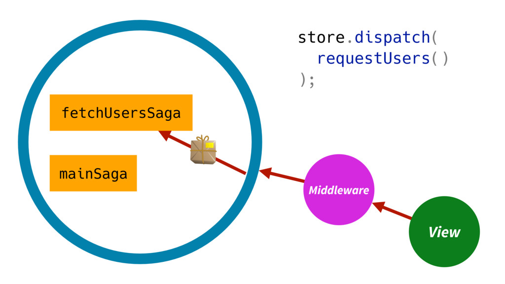 View Middleware store.dispatch( requestUsers() ...
