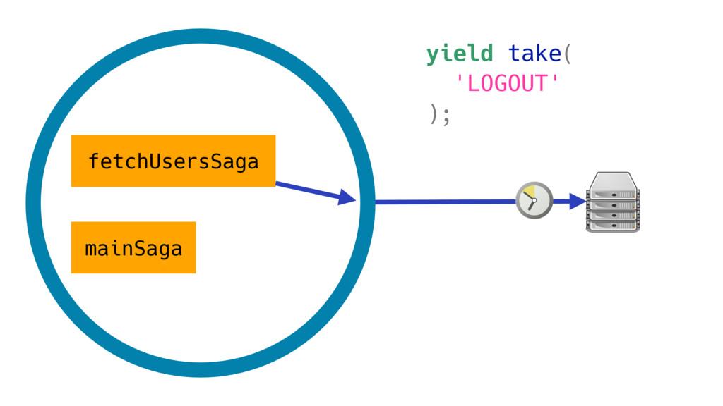 mainSaga fetchUsersSaga yield take( 'LOGOUT' );