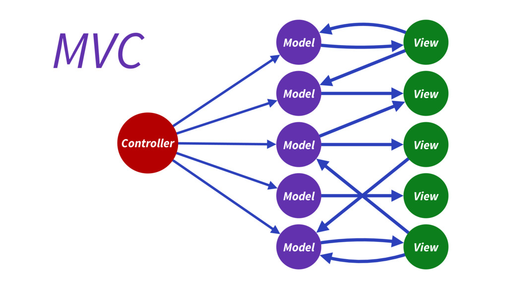 Controller View Model Model Model Model Model V...