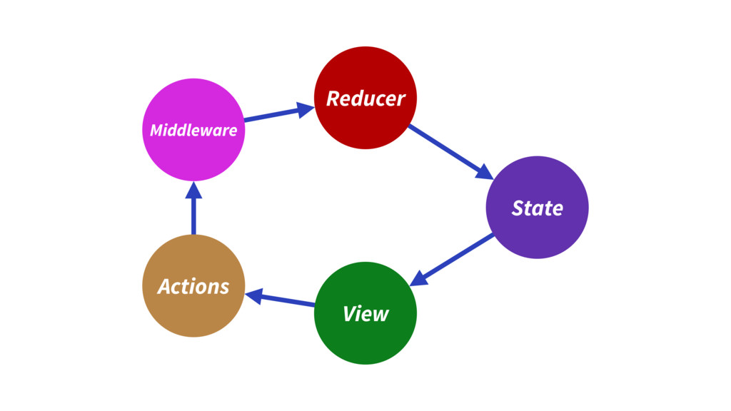 Reducer View State Actions Middleware