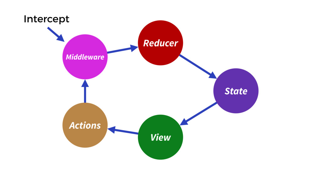 Reducer View State Actions Middleware Intercept