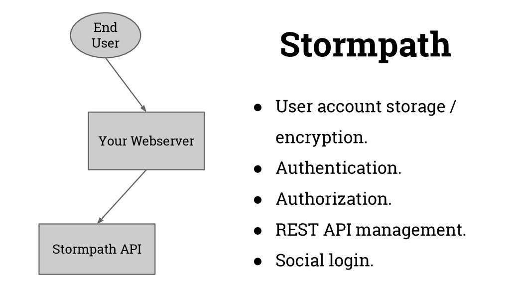 ● User account storage / encryption. ● Authenti...