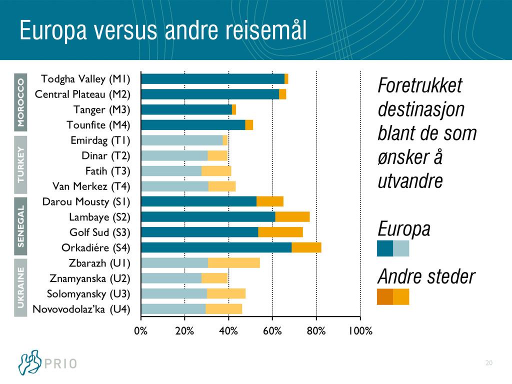 20 Europa versus andre reisemål Foretrukket des...