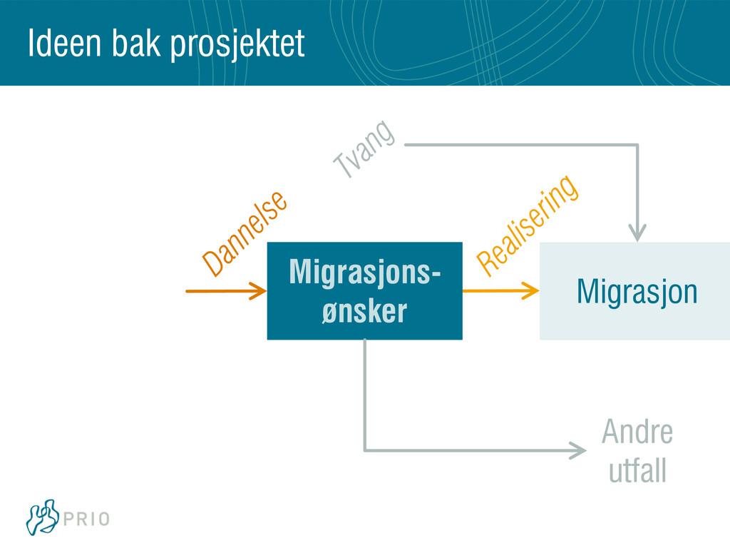 Migrasjon Migrasjons- ønsker Andre utfall Ideen...