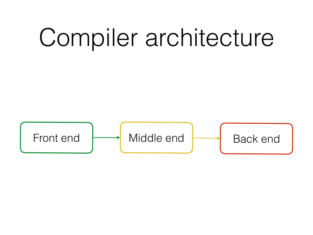 Compiler architecture Front end Middle end Back...