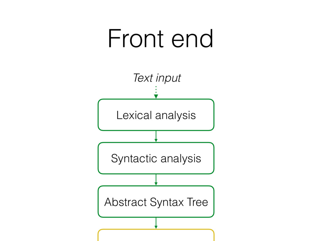 Front end Lexical analysis Syntactic analysis A...