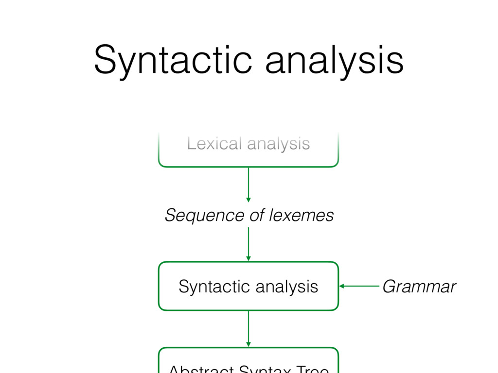 Syntactic analysis Syntactic analysis Sequence ...