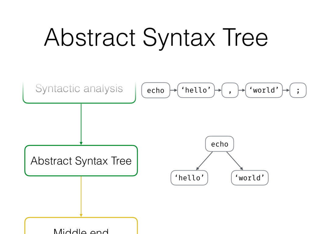 Abstract Syntax Tree Syntactic analysis Abstrac...