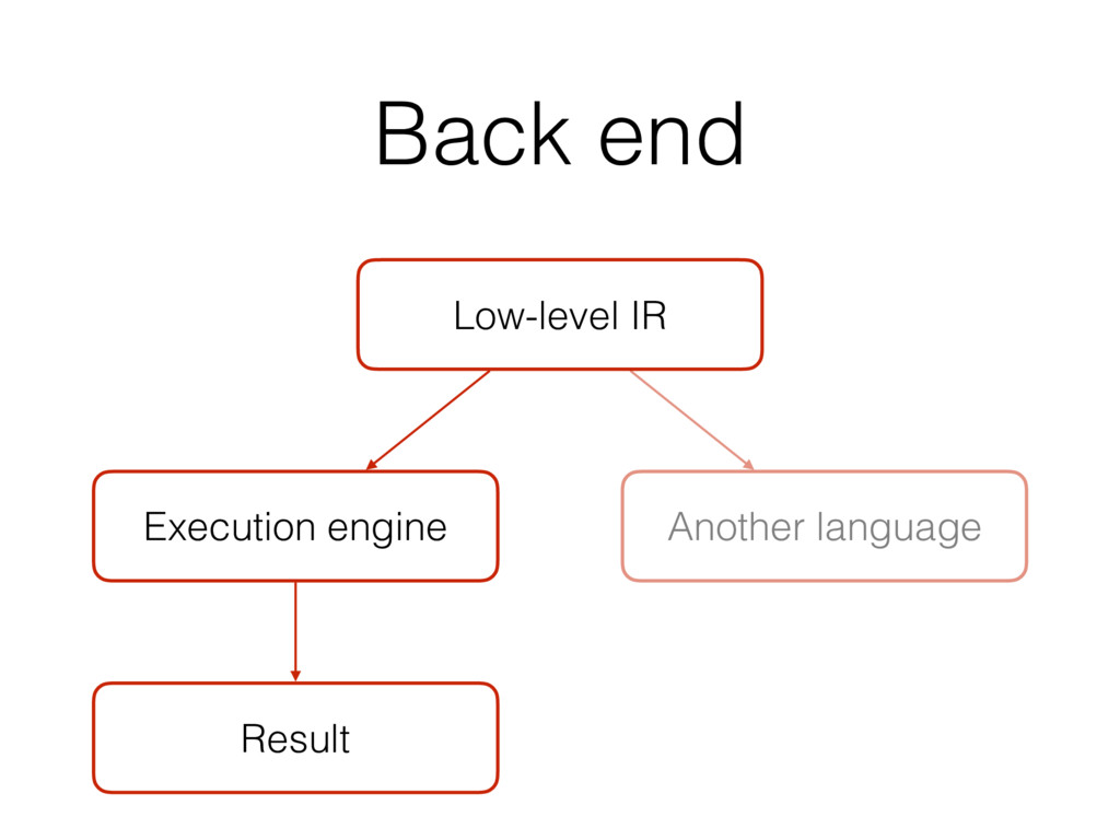Back end Low-level IR Result Execution engine A...
