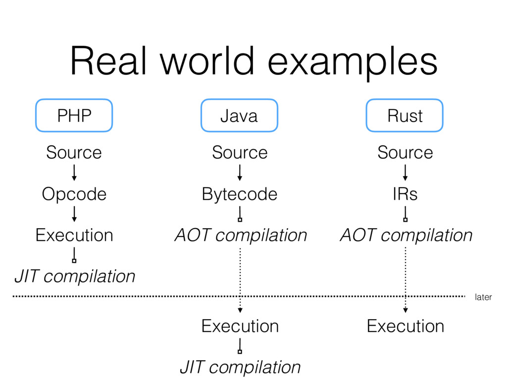Real world examples Source Opcode Execution Sou...