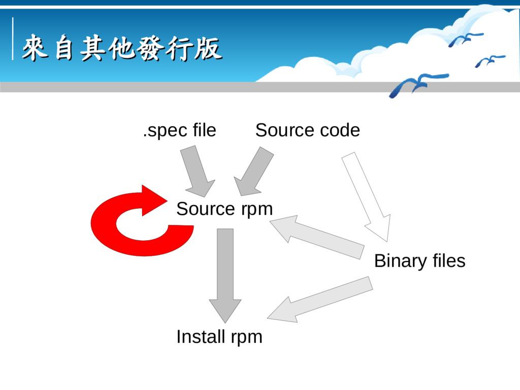 來自其他發行版 來自其他發行版 Source code Binary files Source...