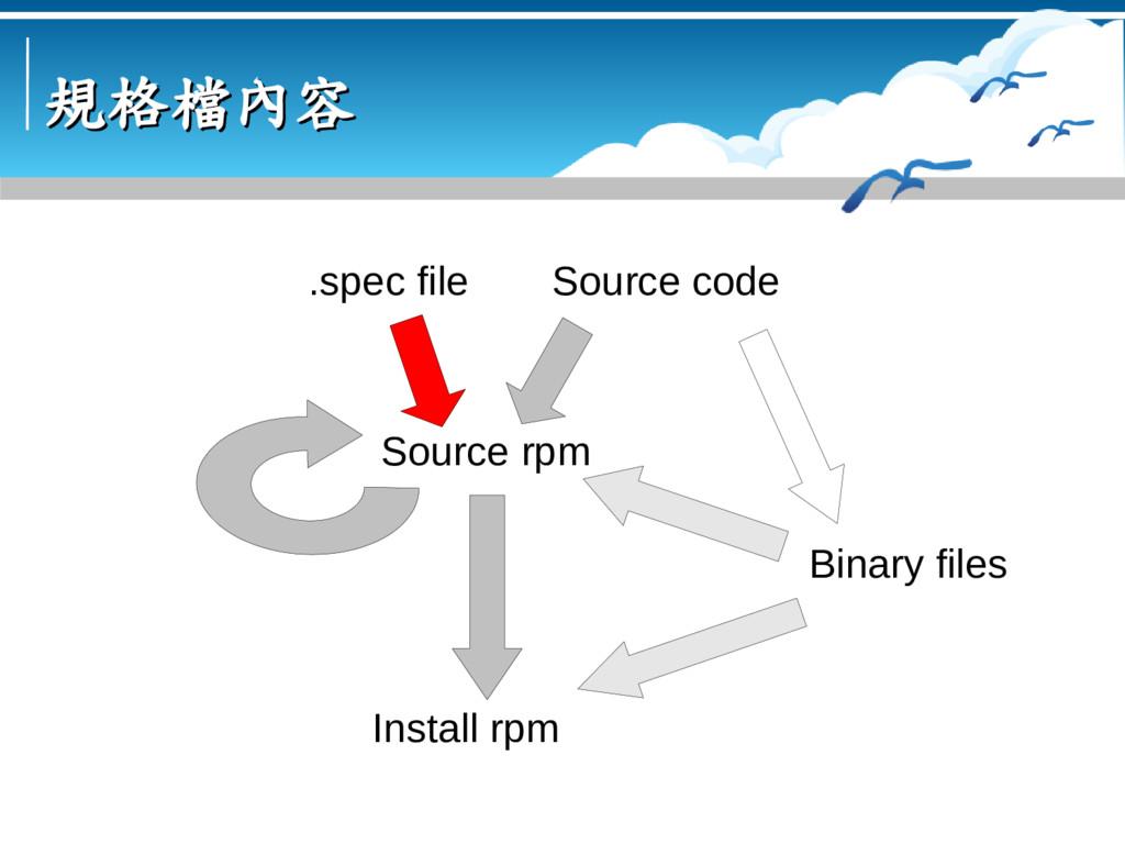 規格檔內容 規格檔內容 Source code Binary files Source rpm...