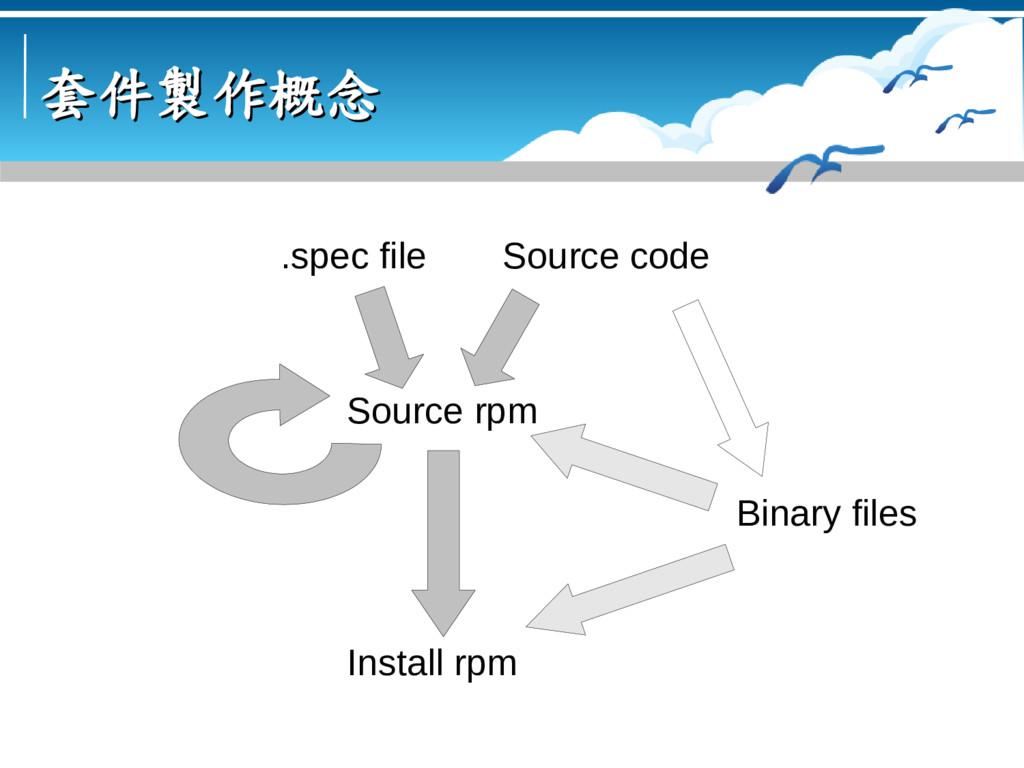 套件製作概念 套件製作概念 Source code Binary files Source r...