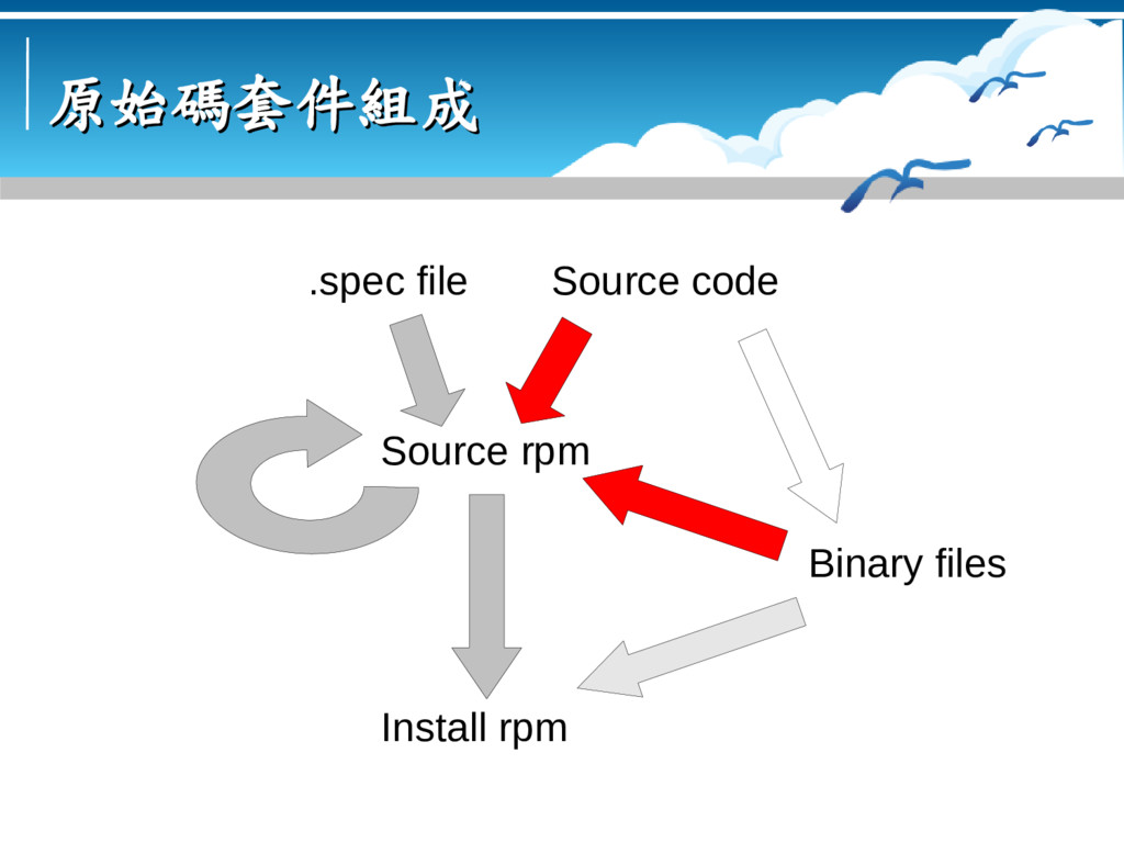 原始碼套件組成 原始碼套件組成 Source code Binary files Source...