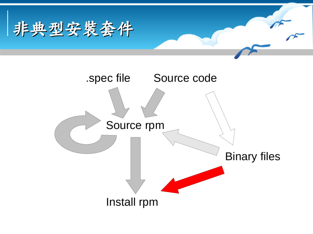 非典型安裝套件 非典型安裝套件 Source code Binary files Source...