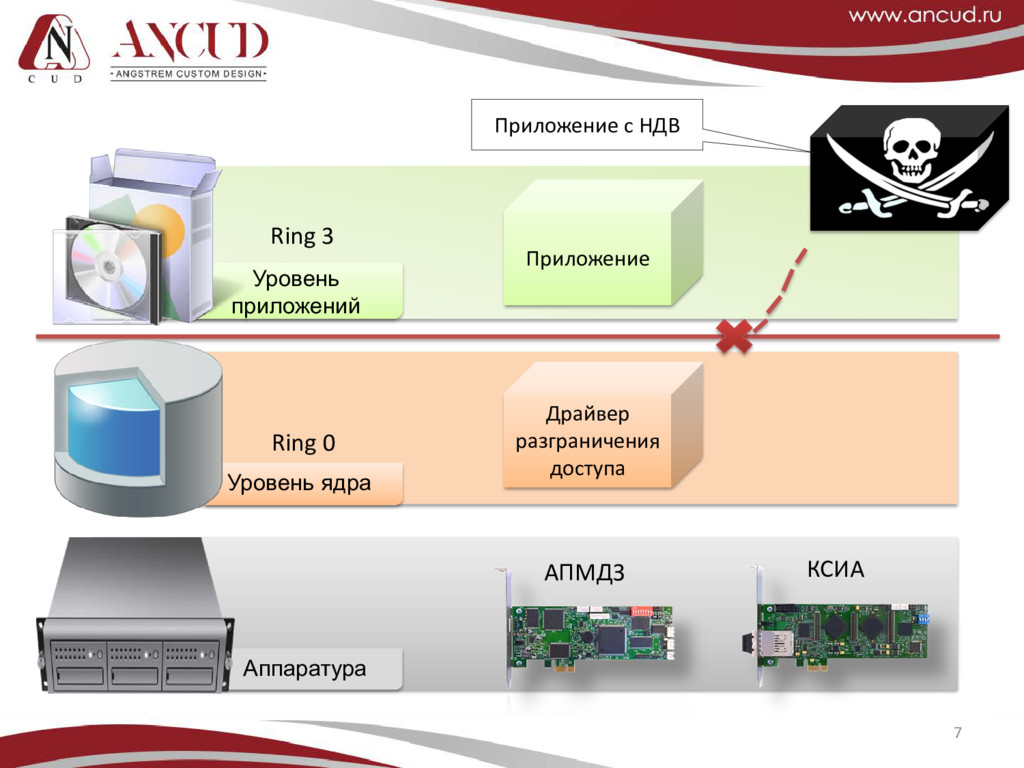 7 Аппаратура АПМДЗ КСИА Уровень ядра Драйвер ра...