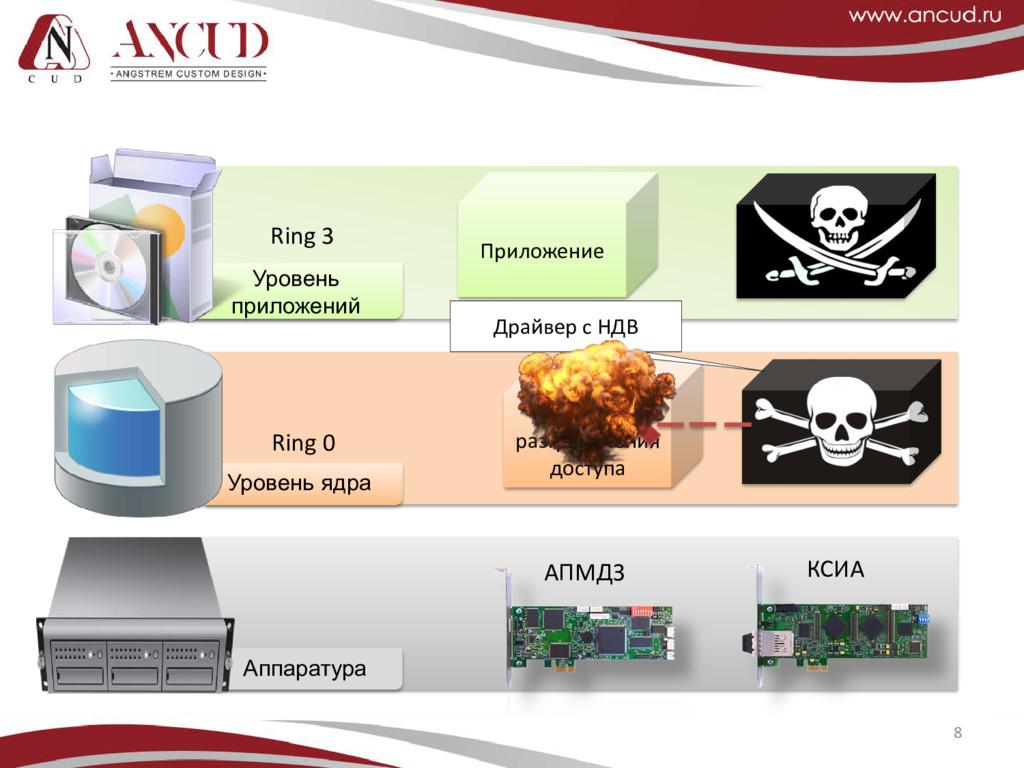 8 Аппаратура АПМДЗ КСИА Уровень ядра Драйвер ра...