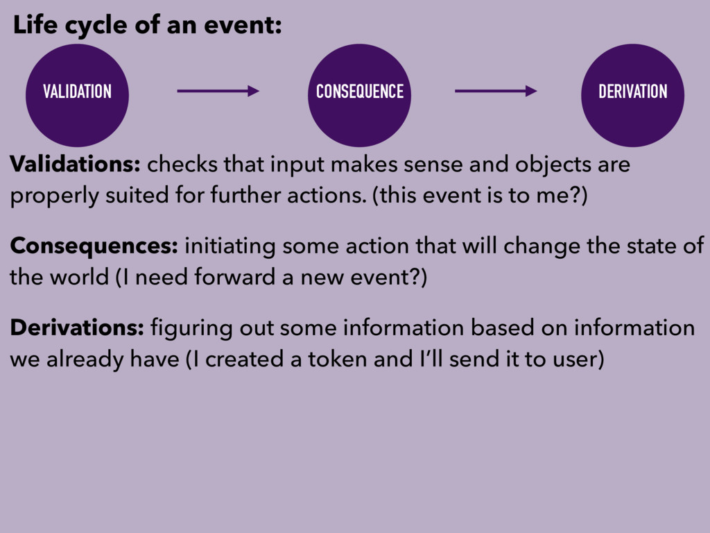 Life cycle of an event: VALIDATION CONSEQUENCE ...