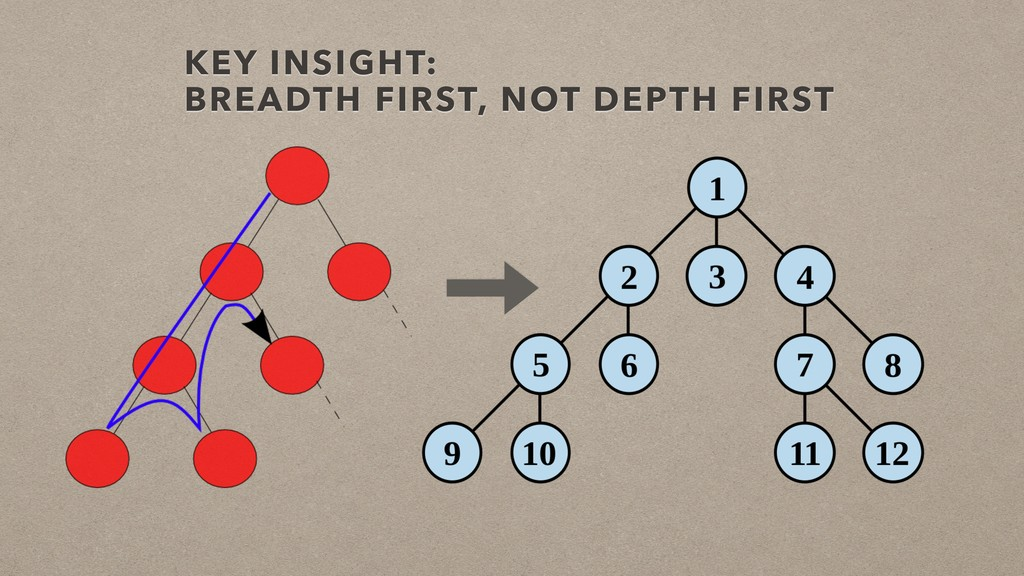 KEY INSIGHT: BREADTH FIRST, NOT DEPTH FIRST