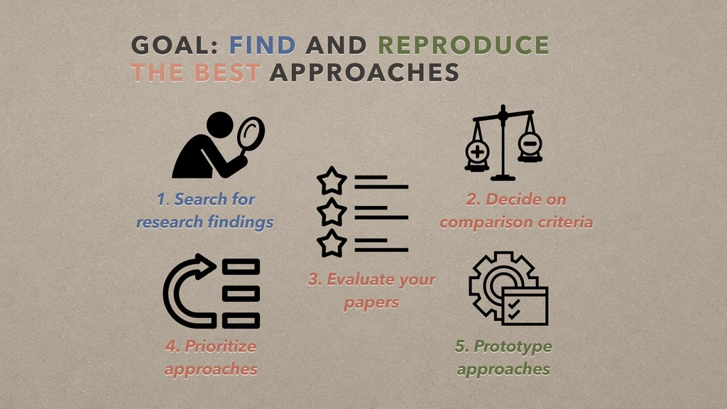 GOAL: FIND AND REPRODUCE THE BEST APPROACHES 1....