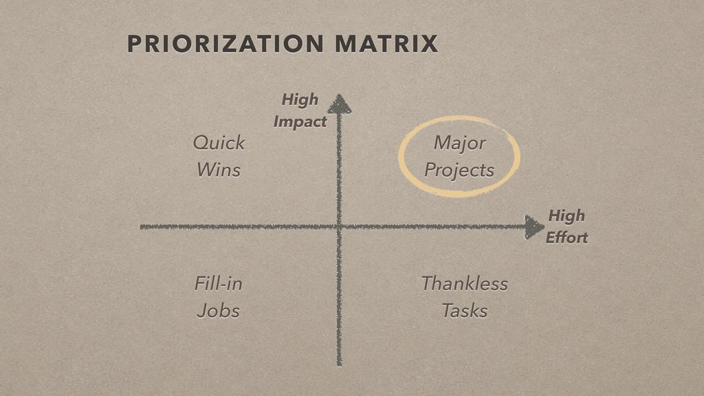 PRIORIZATION MATRIX High Effort High Impact Qui...