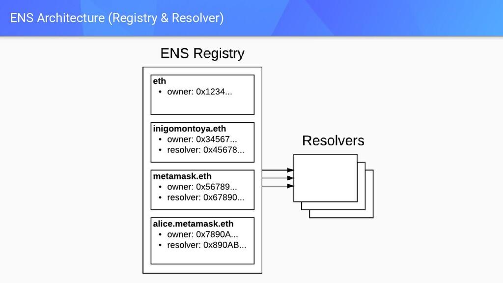 ENS Architecture (Registry & Resolver)