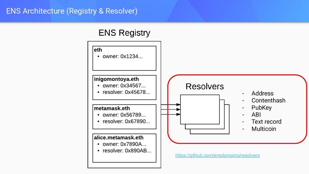 ENS Architecture (Registry & Resolver) - Addres...