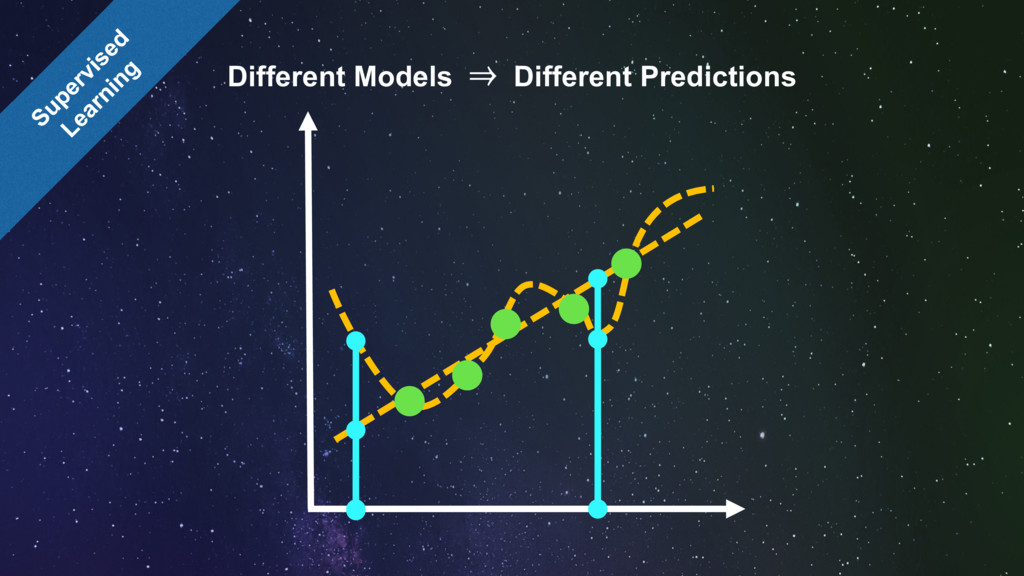 Different Models ⇒ Different Predictions