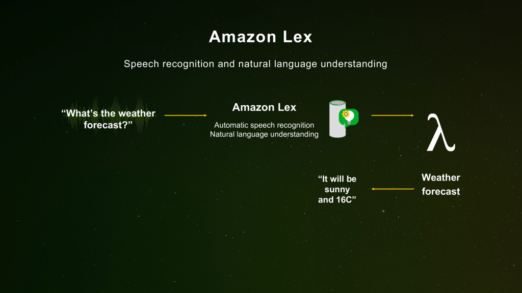 Amazon Lex Speech recognition and natural langu...