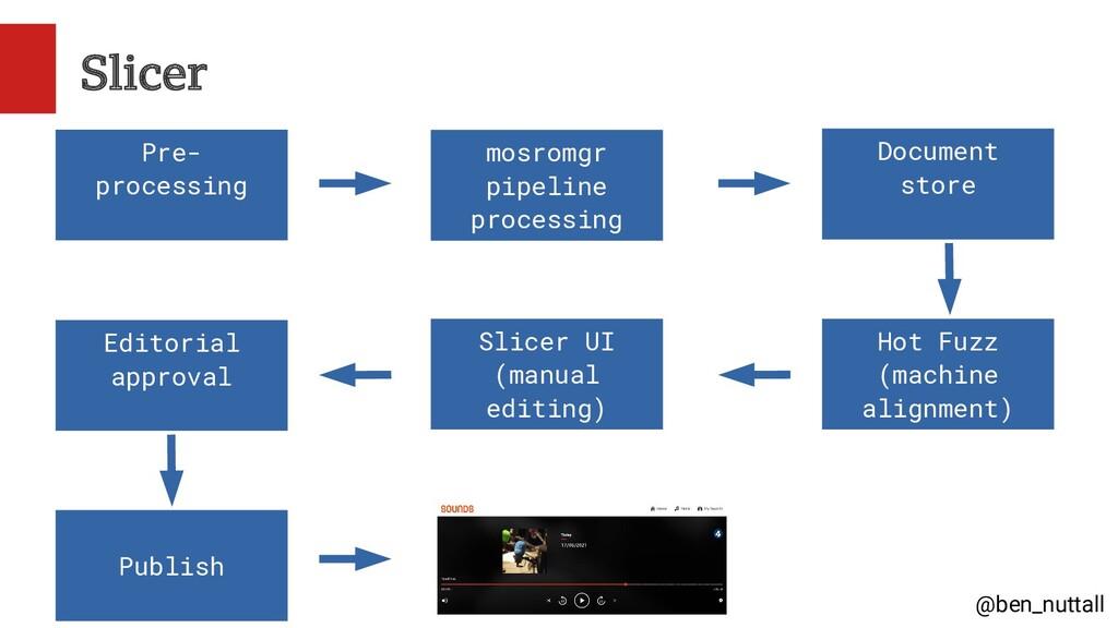@ben_nuttall Slicer Pre- processing mosromgr pi...