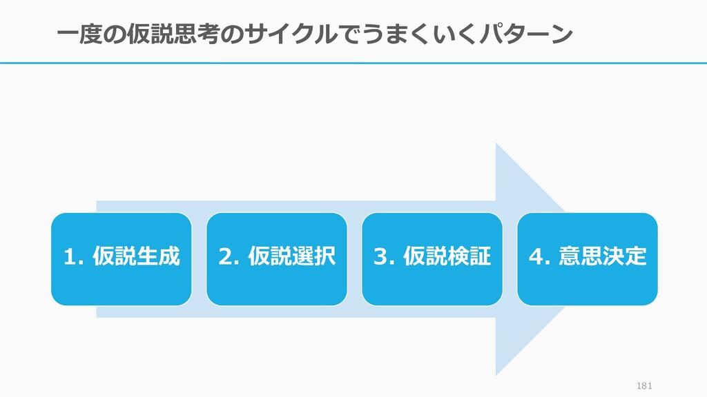 一度の仮説思考のサイクルでうまくいくパターン 181 1. 仮説生成 2. 仮説選択 3. 仮...