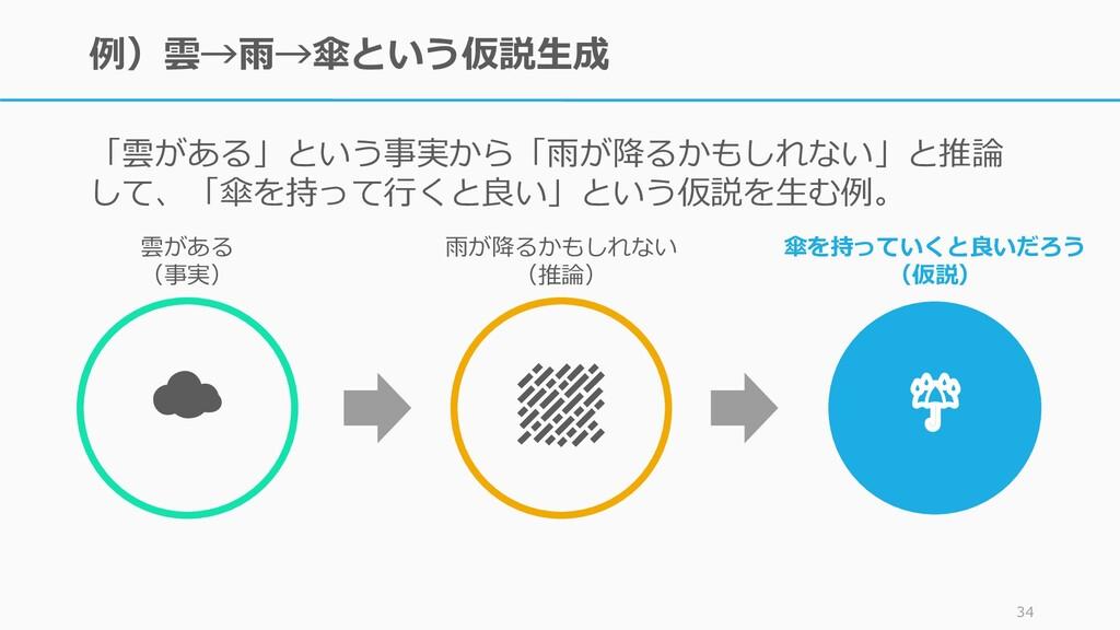 例)雲→雨→傘という仮説生成 「雲がある」という事実から「雨が降るかもしれない」と推論 して、...