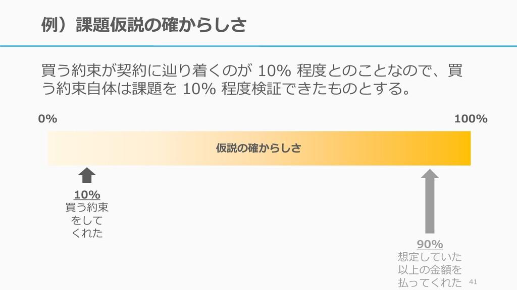 例)課題仮説の確からしさ 買う約束が契約に辿り着くのが 10% 程度とのことなので、買 う約束...