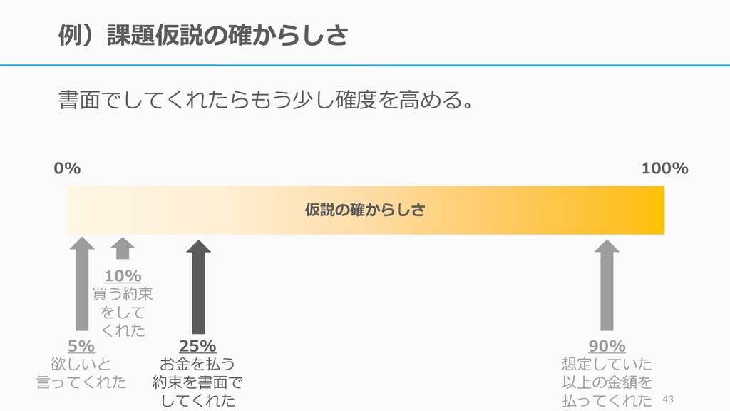例)課題仮説の確からしさ 書面でしてくれたらもう少し確度を高める。 43 100% 0% 90...