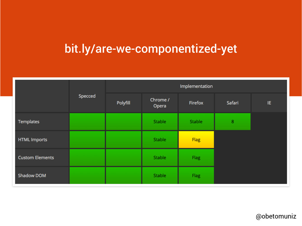 bit.ly/are-we-componentized-yet @obetomuniz