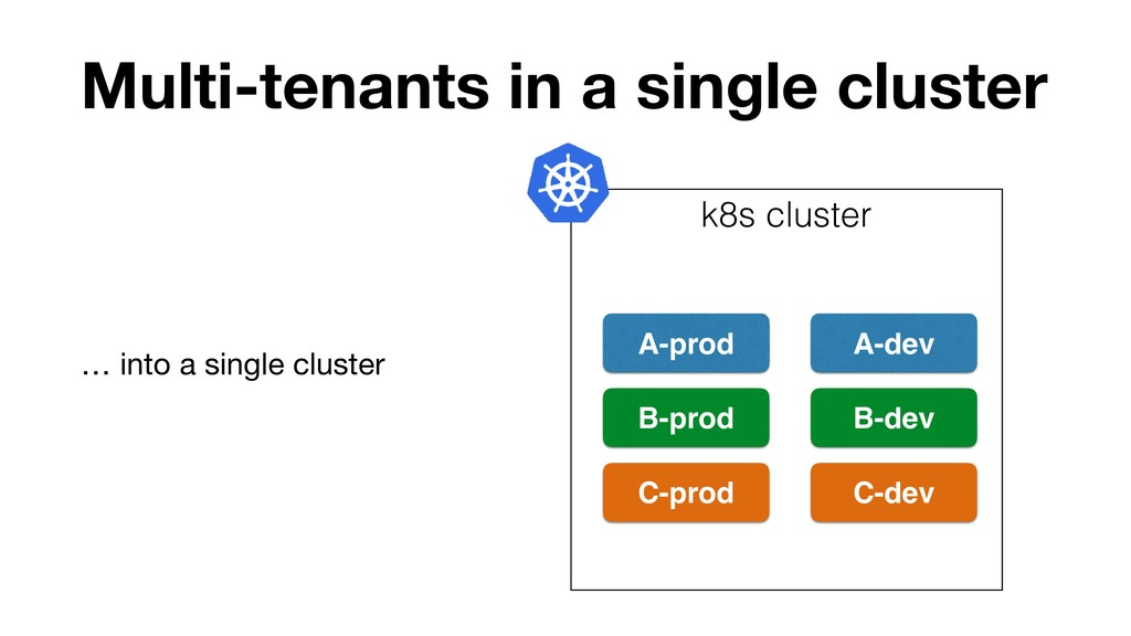 Multi-tenants in a single cluster k8s cluster A...