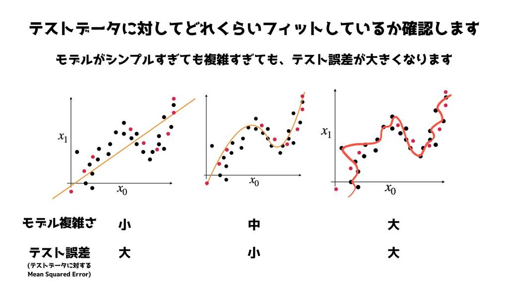 テストデータに対してどれくらいフィットしているか確認します モデルがシンプルすぎても複雑すぎて...