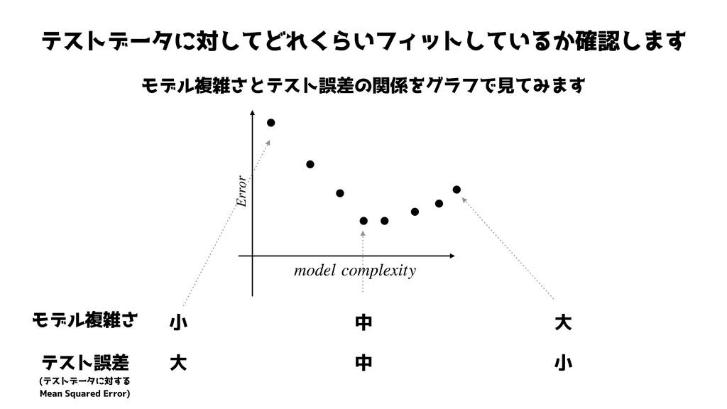 テストデータに対してどれくらいフィットしているか確認します モデル複雑さとテスト誤差の関係をグ...