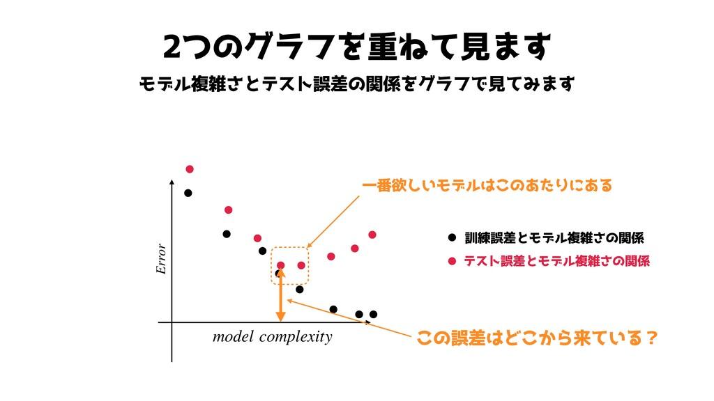 2つのグラフを重ねて見ます モデル複雑さとテスト誤差の関係をグラフで見てみます Error m...
