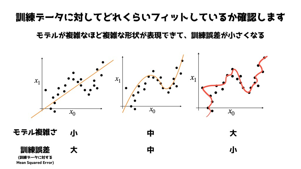 訓練データに対してどれくらいフィットしているか確認します モデルが複雑なほど複雑な形状が表現で...
