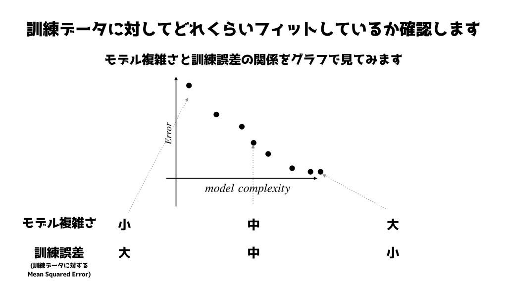 訓練データに対してどれくらいフィットしているか確認します モデル複雑さと訓練誤差の関係をグラフ...