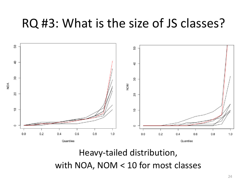 RQ #3: What is the size of JS classes? 24 Heavy...